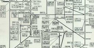 D'ARPANET à Internet - Du premier message à aujourd'hui