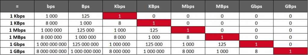 tableau conversion débits internet